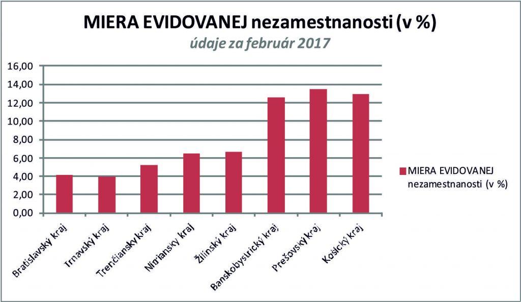 miera nezamestnanosti za februar 2017 v grafe - vsetky kraje