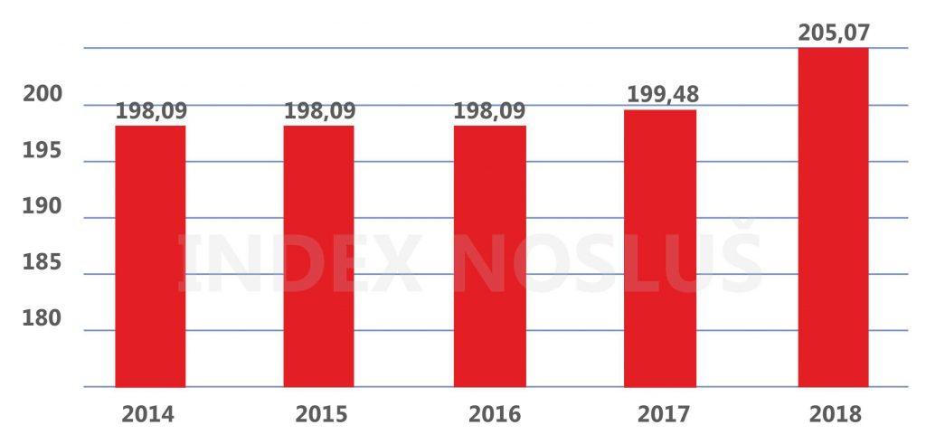 Vývoj sumy životného minima v eurách v rokoch 2014 až 2018